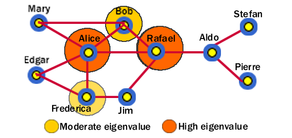 Eigenvalue in Social Network Analysis (SNA)